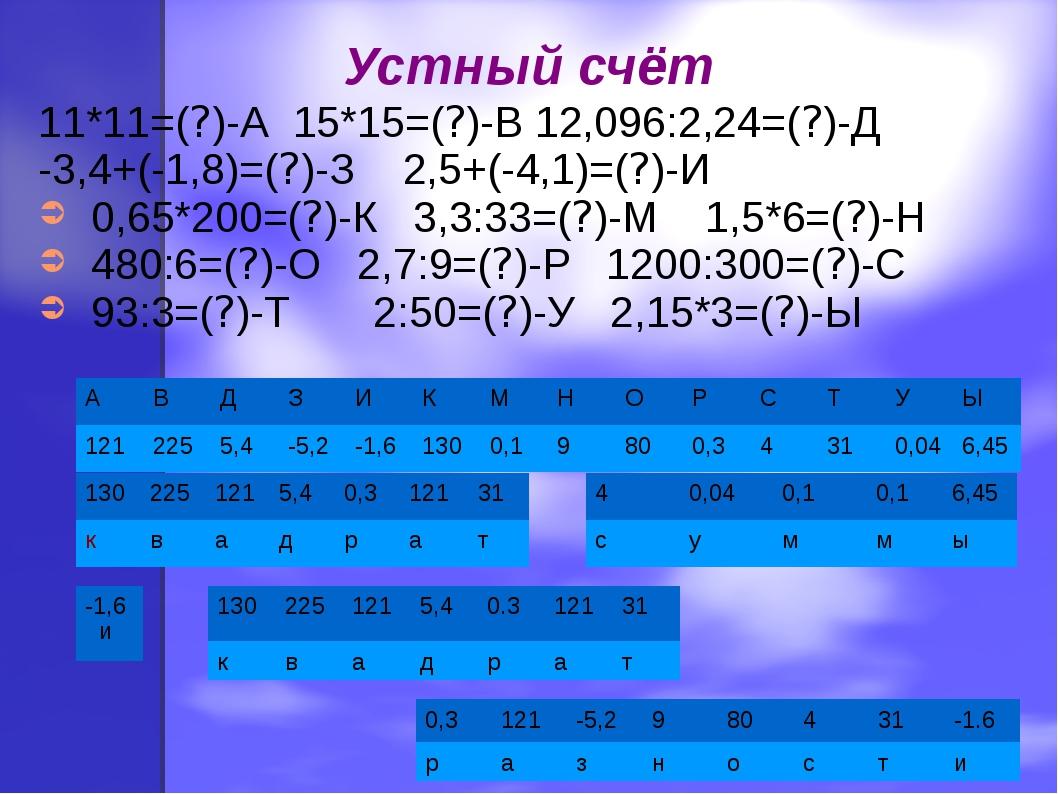 Устный счёт 11*11=(?)-А 15*15=(?)-В 12,096:2,24=(?)-Д -3,4+(-1,8)=(?)-З 2,5+(...