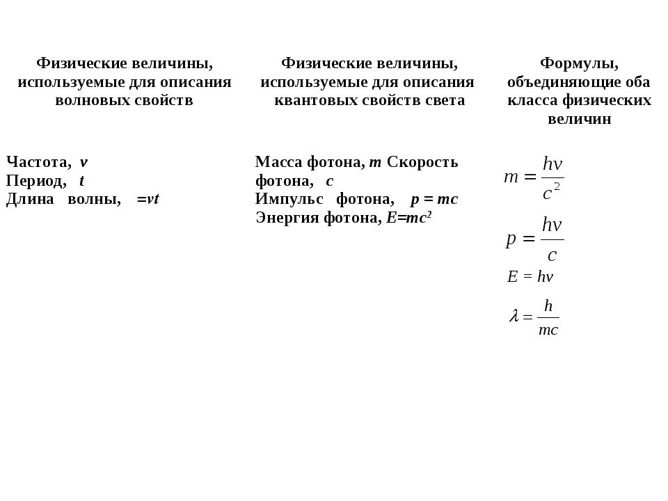 E = hv Физические величины, используемые для описания волновых свойствФиз...