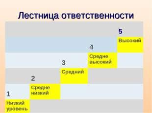 Лестница ответственности  5  4Высокий  3Средне высокий  2Средни