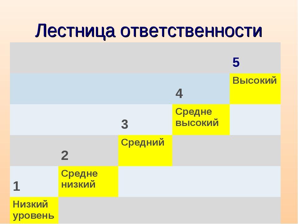 Лестница ответственности  5  4Высокий  3Средне высокий  2Средни...