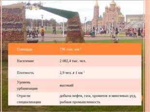 Площадь 736 тыс. км 2 Население2082,4 тыс. чел. Плотность2,9 чел.  1 км
