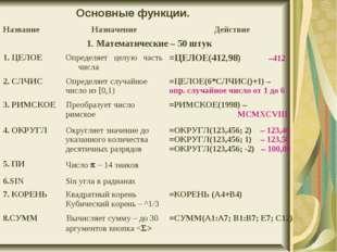 Основные функции. НазваниеНазначениеДействие 1. Математические – 50 штук 1