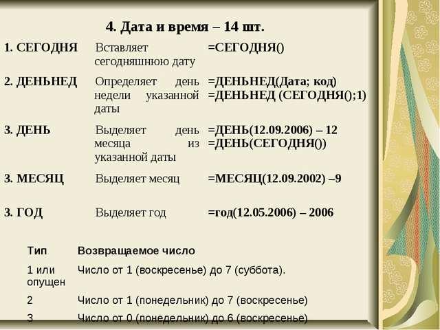 4. Дата и время – 14 шт. 1. СЕГОДНЯВставляет сегодняшнюю дату=СЕГОДНЯ() 2....