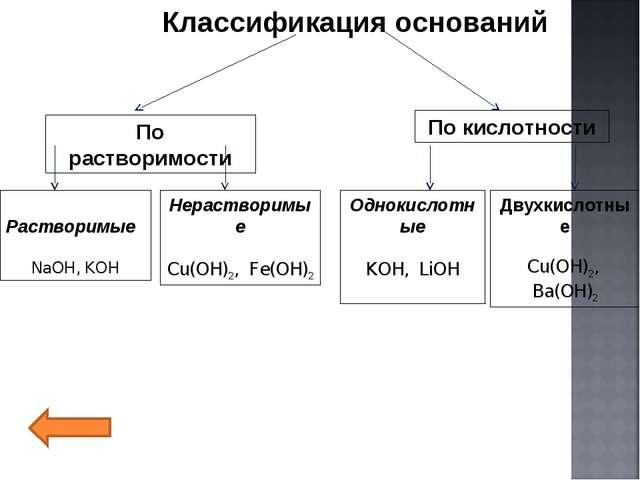 Классификация оснований По растворимости По кислотности Растворимые NaOH, KOH...