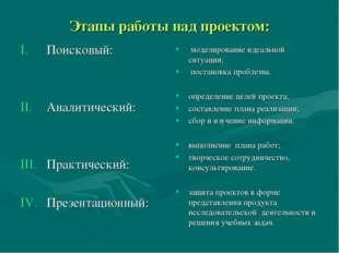 Этапы работы над проектом: Поисковый: Аналитический: Практический: Презентаци