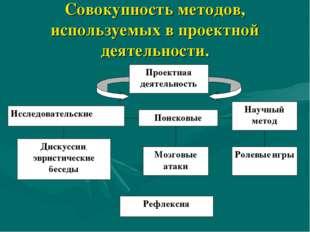 Совокупность методов, используемых в проектной деятельности.
