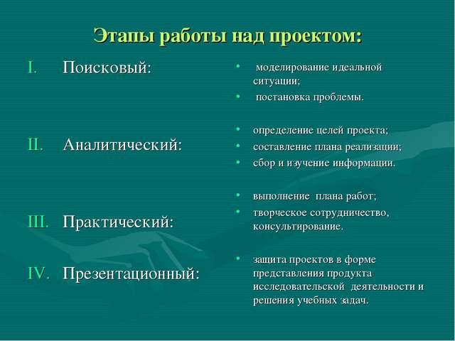 Этапы работы над проектом: Поисковый: Аналитический: Практический: Презентаци...