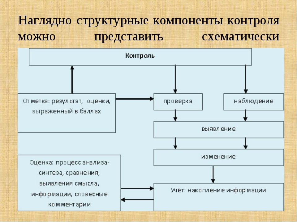 Наглядно структурные компоненты контроля можно представить схематически