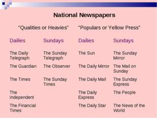 "National Newspapers	 ""Qualities or Heavies""	""Populars or Yellow Press""	 Dail"