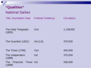 """Qualities""	 National Dailies	 Title, Foundation Date	Political Tendency	Circ"