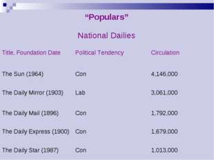 """Populars""	 National Dailies	 Title, Foundation Date 	Political Tendency 	Cir"