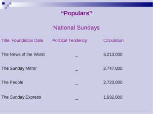 """Populars""	 National Sundays	 Title, Foundation Date	Political Tendency	Circu"