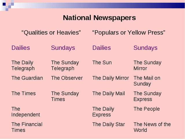 "National Newspapers	 ""Qualities or Heavies""	""Populars or Yellow Press""	 Dail..."