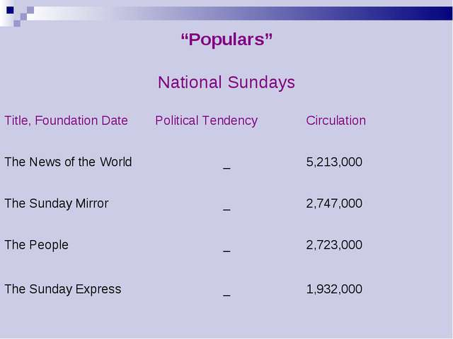 """Populars""	 National Sundays	 Title, Foundation Date	Political Tendency	Circu..."