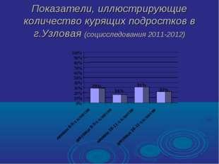 Показатели, иллюстрирующие количество курящих подростков в г.Узловая (социссл