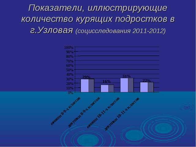 Показатели, иллюстрирующие количество курящих подростков в г.Узловая (социссл...