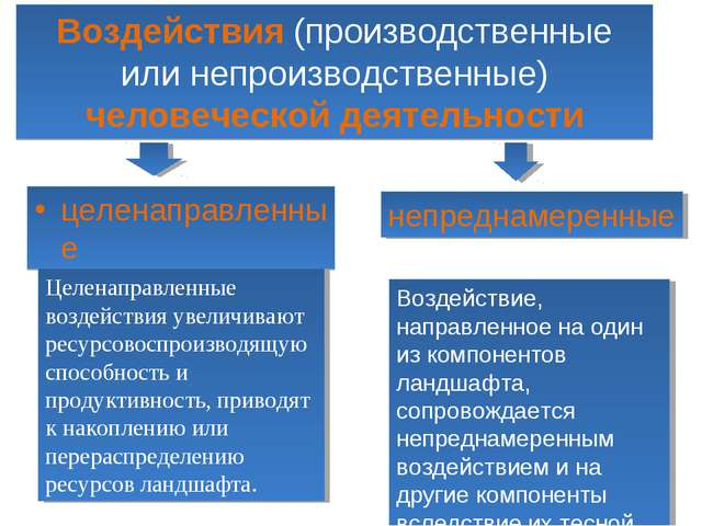 Воздействия (производственные или непроизводственные) человеческой деятельнос...