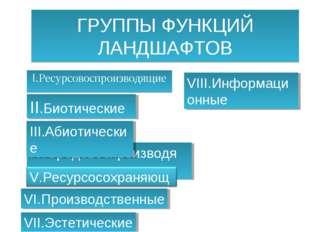 ГРУППЫ ФУНКЦИЙ ЛАНДШАФТОВ I.Ресурсовоспроизводящие IV.Средовоспроизводящие II