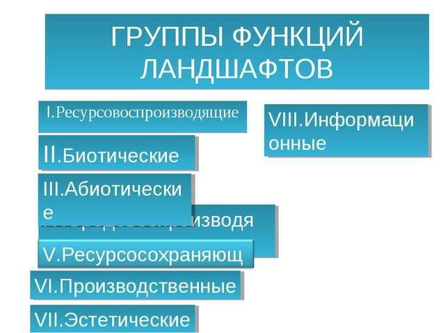 ГРУППЫ ФУНКЦИЙ ЛАНДШАФТОВ I.Ресурсовоспроизводящие IV.Средовоспроизводящие II...