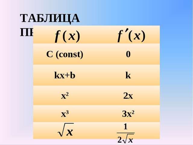 ТАБЛИЦА ПРОИЗВОДНЫХ  С (const)0 kx+bk x22x x33x2