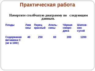 Практическая работа Начертите столбчатую диаграмму по следующим данным. Плоды