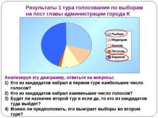 Результаты 1 тура голосования по выборам на пост главы администрации города К