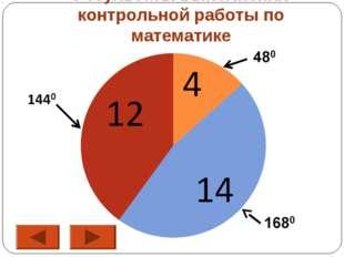 Результаты выполнения контрольной работы по математике