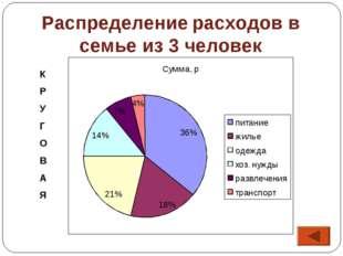 Распределение расходов в семье из 3 человек К Р У Г О В А Я 36% 18% 21% 14% 7