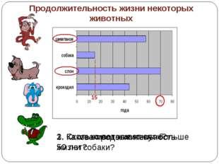 Продолжительность жизни некоторых животных 1. Сколько лет живет слон? 2. Каки