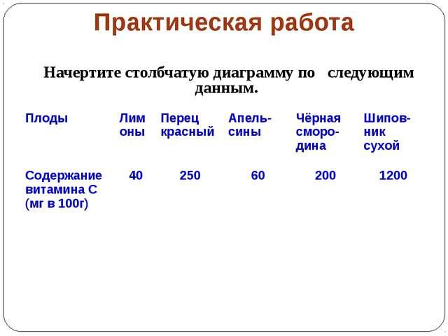 Практическая работа Начертите столбчатую диаграмму по следующим данным. Плоды...