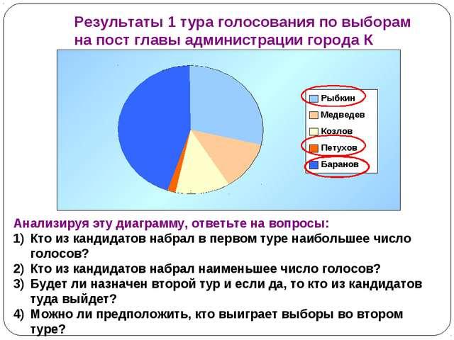 Результаты 1 тура голосования по выборам на пост главы администрации города К...