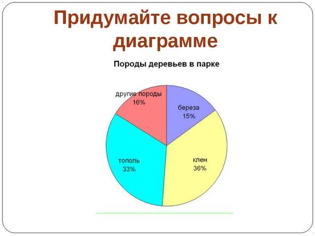 Придумайте вопросы к диаграмме