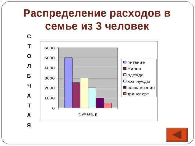 Распределение расходов в семье из 3 человек С Т О Л Б Ч А Т А Я