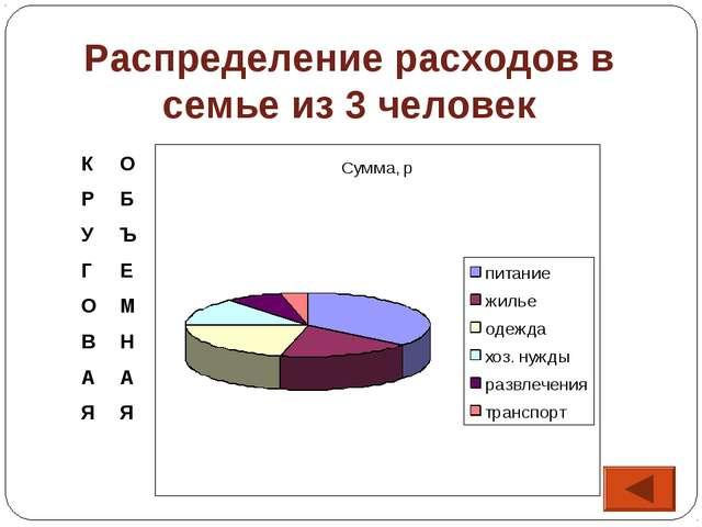Распределение расходов в семье из 3 человек К Р У Г О В А Я О Б Ъ Е М Н А Я