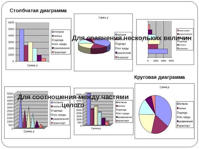 Для сравнения нескольких величин Для соотношения между частями целого Столбча...