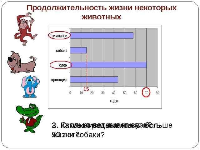 Продолжительность жизни некоторых животных 1. Сколько лет живет слон? 2. Каки...