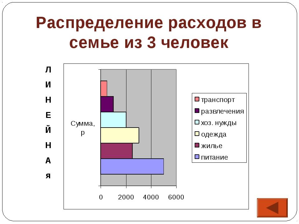 Распределение расходов в семье из 3 человек Л И Н Е Й Н А я
