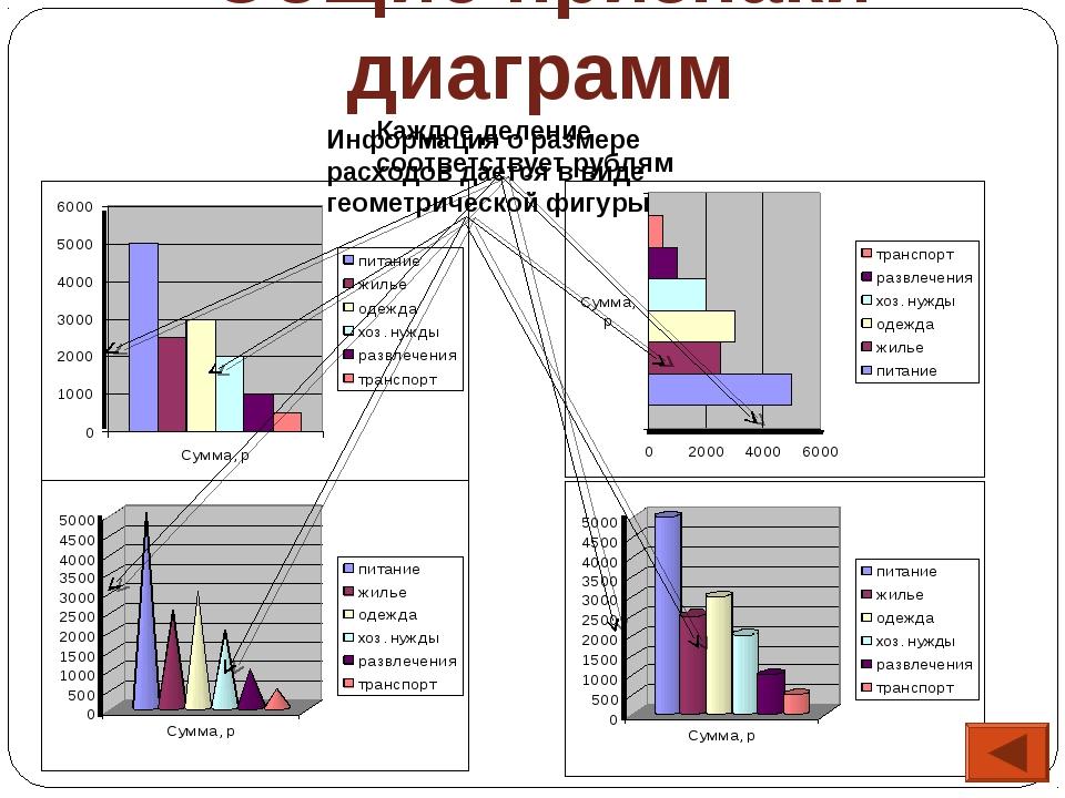 Общие признаки диаграмм Каждое деление соответствует рублям Информация о разм...