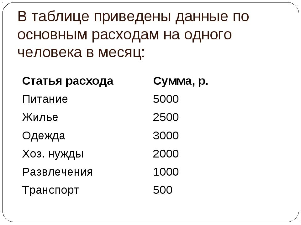 В таблице приведены данные по основным расходам на одного человека в месяц: С...