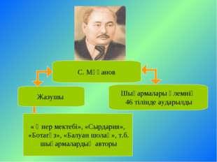С. Мұқанов Жазушы Шығармалары әлемнің 46 тілінде аударылды « Өнер мектебі», «