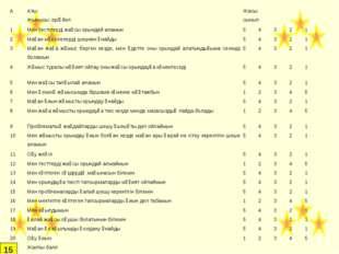 15 ААты: Жынысы: ер/әйелЖасы: сынып 1Мен тестілерді жақсы орындай аламын