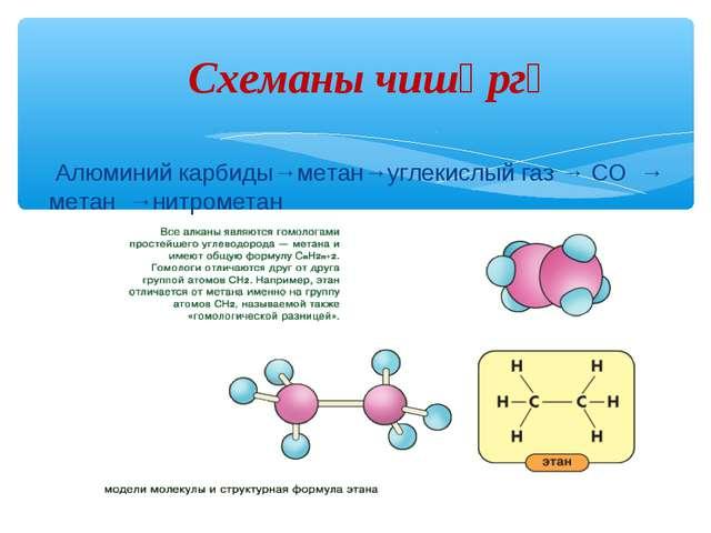 Алюминий карбиды→метан→углекислый газ → СО → метан →нитрометан Схеманы чишәргә