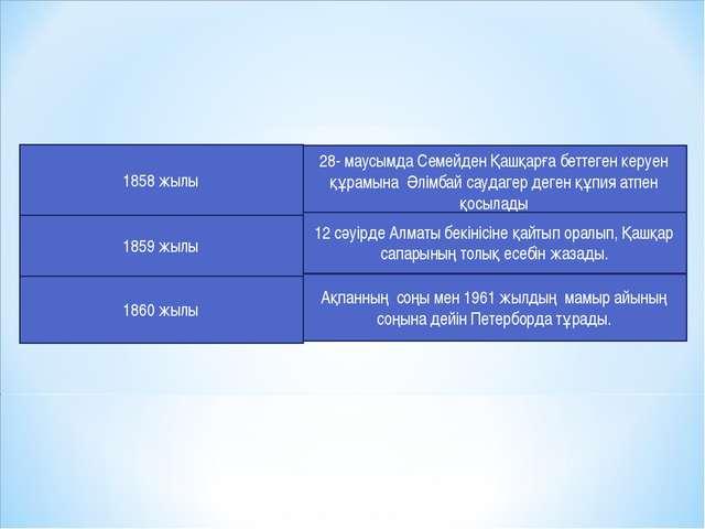 1858 жылы 28- маусымда Семейден Қашқарға беттеген керуен құрамына Әлімбай сау...