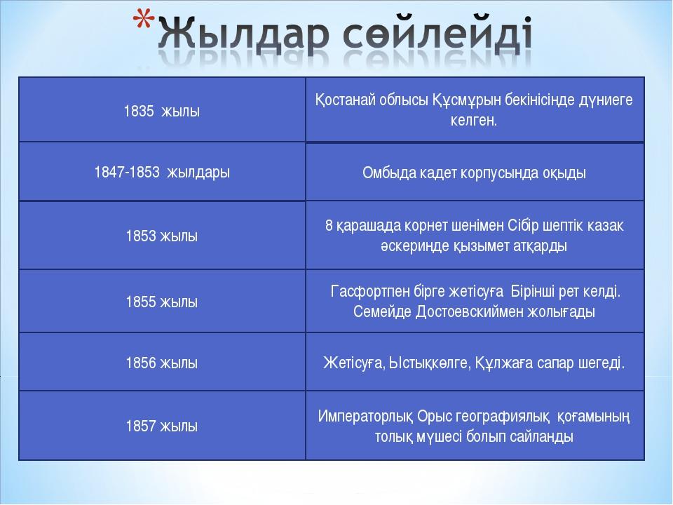 1835 жылы Қостанай облысы Құсмұрын бекінісінде дүниеге келген. 1847-1853 жылд...