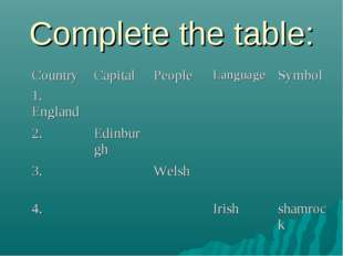Complete the table: Country 	Capital 	People 	Language	Symbol 1. England