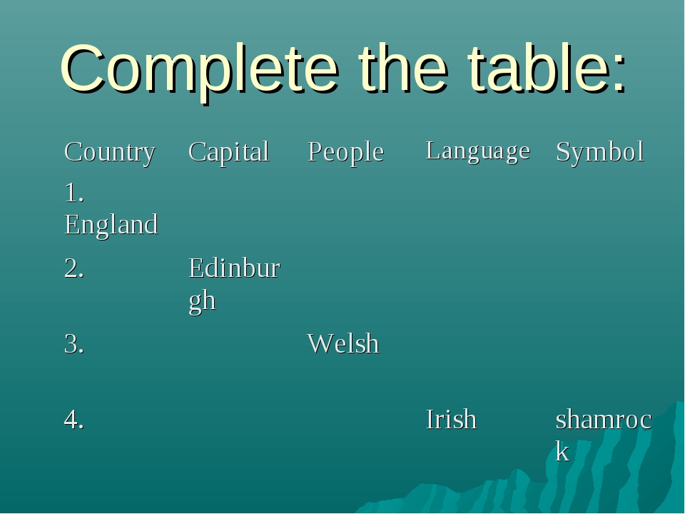 Complete the table: Country 	Capital 	People 	Language	Symbol 1. England...