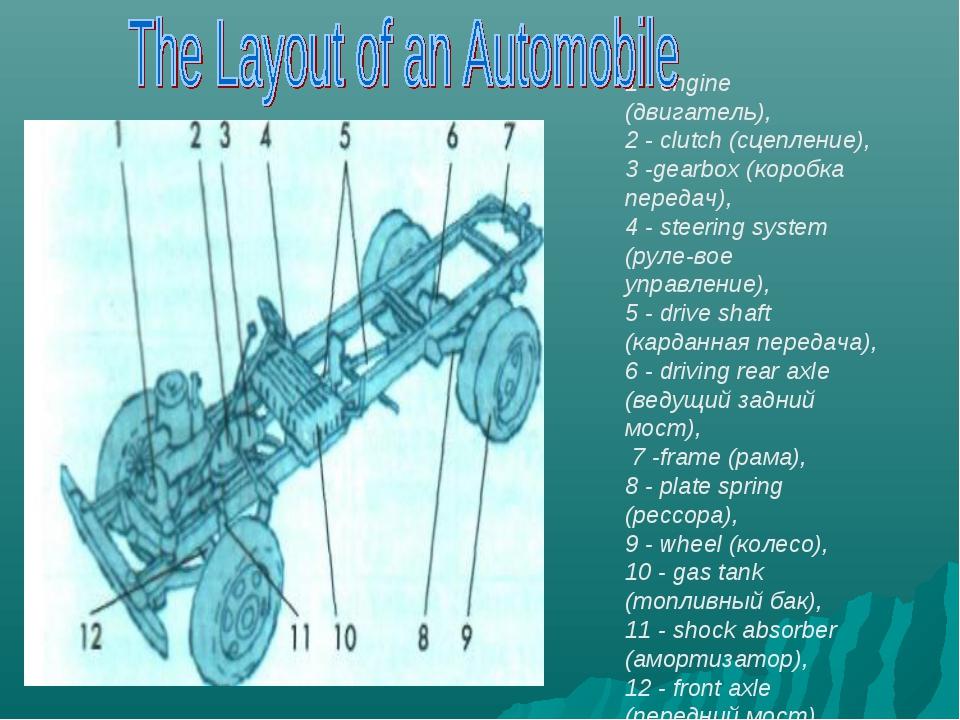 1 - engine (двигатель), 2 - clutch (сцепление), 3 -gearbox (коробка передач),...