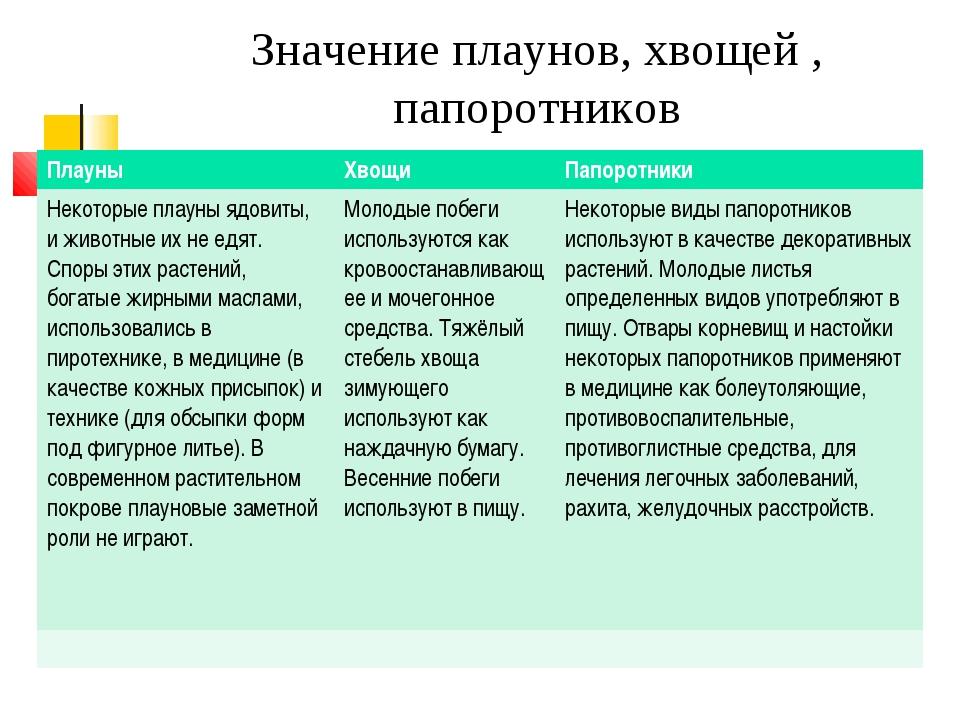 Значение плаунов, хвощей , папоротников ПлауныХвощиПапоротники Некоторые п...