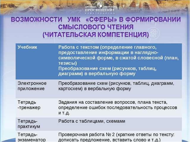 Учебник Работа с текстом (определение главного, предоставление информации в...