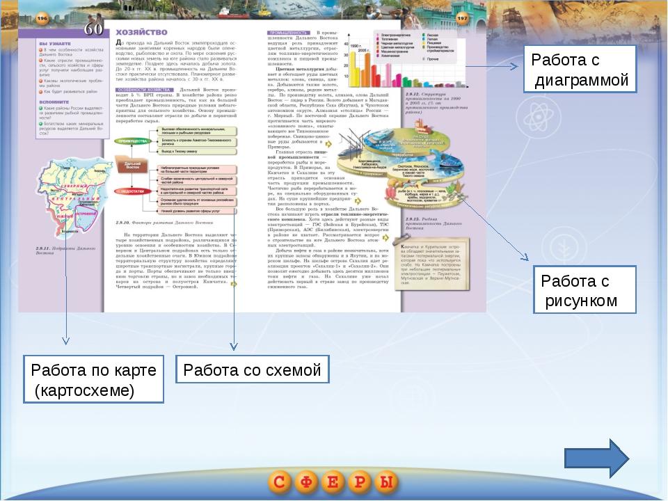 Работа по карте (картосхеме) Работа со схемой Работа с диаграммой Работа с ри...